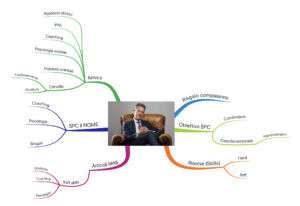 Mappa mentale Blog di crescita personale