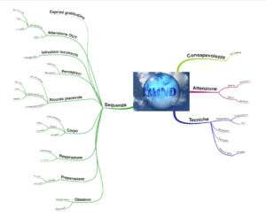 Mappa mentale onde alfa