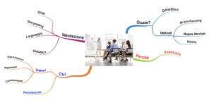 Mappa mentale crescita personale corsi