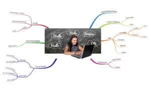 Mappa mentale Linguaggio: imparare una nuova lingua