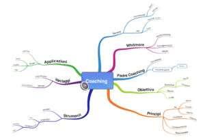 Mappa mentale Coaching