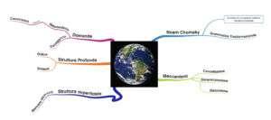Mappa mentale struttura superficiale e profonda