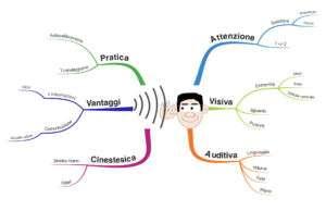 Mappa mentale ascolto attivo