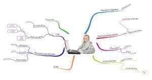 Mappa mentale apprendimento