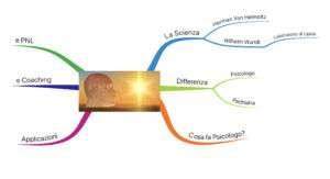 Mappa mentale Psicologia