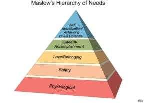Trovare motivazione Maslow