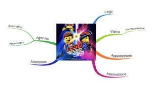 Mappa mentale percezione