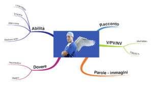 Mappa mentale comunicazione medico paziente