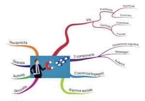 Mappa mentale come persuadere
