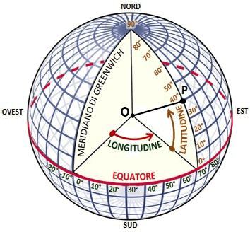 Orientamento spazio Coordinate geografiche