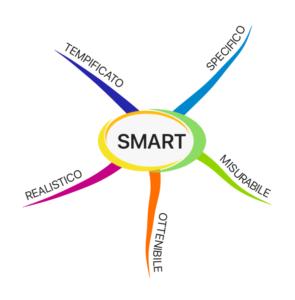 Mappa mentale caratteristiche obiettivo S.M.A.R.T.