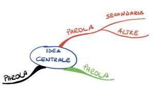 Mappa mentale rami secondari