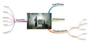 Mappa mentale insegnamento tecniche efficaci