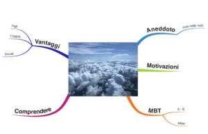 Mappa mentale migliorare relazioni