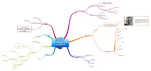 Mappa mentale intelligenza pandemica