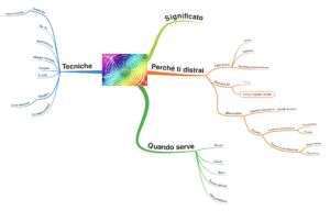 Mappa mentale come concentrarsi