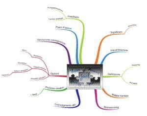 Mappa mentale risolvi problemi