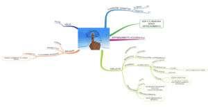 Mappa mentale Memoria a lungo termine