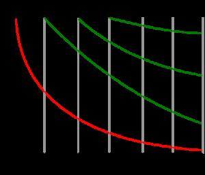 Curva dell'oblio