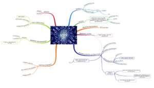 Mappa mentale memoria a breve termine