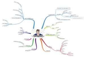 Mappa mentale crescita personale