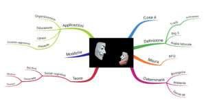 Mappa mentale personalità