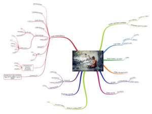 Mappa mentale mente e cultura