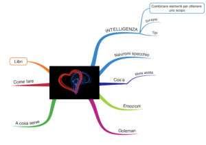 Mappa mentale intelligenza emotiva